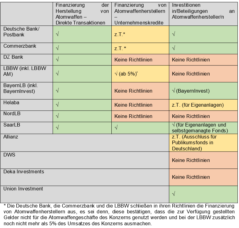 Deutsche Finanzinstitute und Atomwaffenhersteller Richtlinienuebersicht Was ist verboten