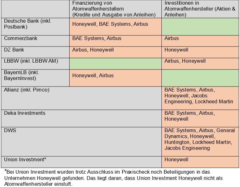Geschaeftsbeziehungen deutscher Finanzdienstleister zu ausgewaehlten Atomwaffenherstellern